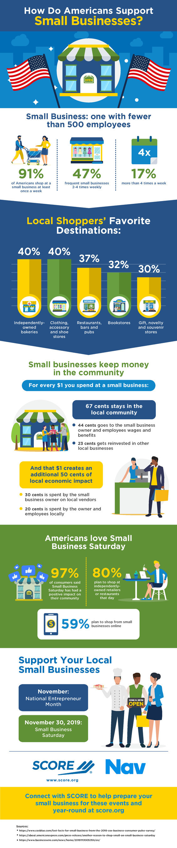 Small businesses keep money on Main Street, according to statistics gathered by SCORE, mentors to America's small businesses, in honor of National Entrepreneurship Month. Of every dollar spent at a small business, 67 cents remain in the local community. Shoppers appreciate this positive community impact, and the majority of Americans are predicted to shop in person or online this Small Business Saturday.