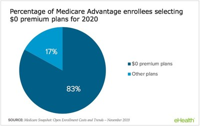 83% of Medicare Advantage shoppers chose $0 premium plans.