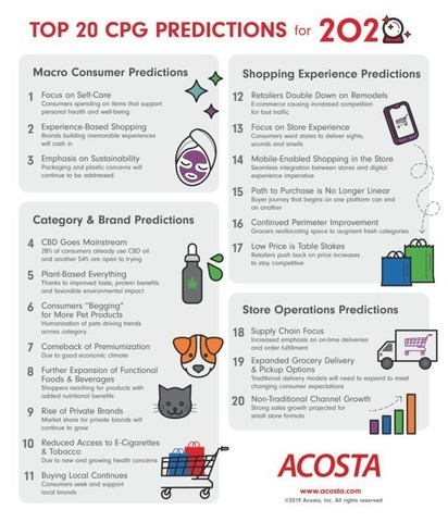 Experts from Acosta compiled their top 20 CPG predictions for 2020, including higher demand for pet products, integration of the in-store and online shopping experience and non-traditional channel growth.