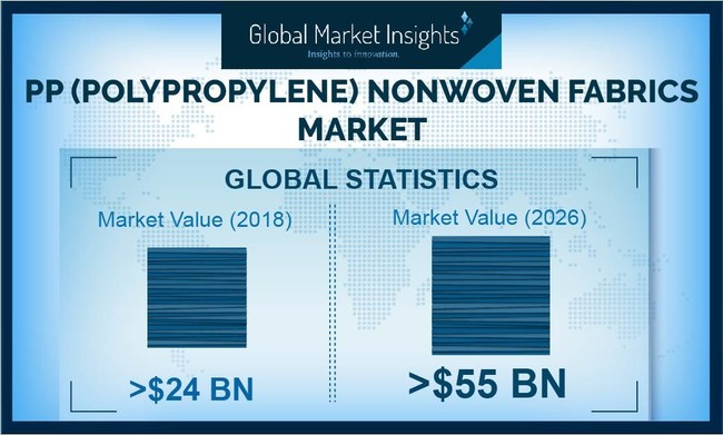 Polypropylene (PP) Nonwoven Fabrics Market size is set to surpass USD $55 billion by 2026, according to a new research report by Global Market Insights, Inc.