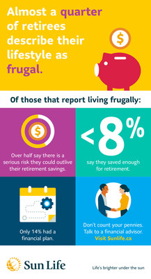 Counting pennies: the frugal facts of retirement (CNW Group/Sun Life Financial Inc.)