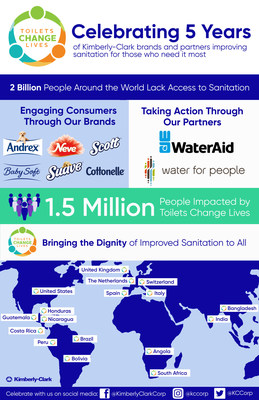 "Five years ago, Kimberly-Clark took action to improve sanitation and engage consumers in the sanitation crisis through the launch of a program named ""Toilets Change Lives,"" which united the company's global brands through nonprofit partnerships, consumer education and on-the-ground sanitation work. Toilets Change Lives has touched 16 countries and impacted 1.5 million people in need."
