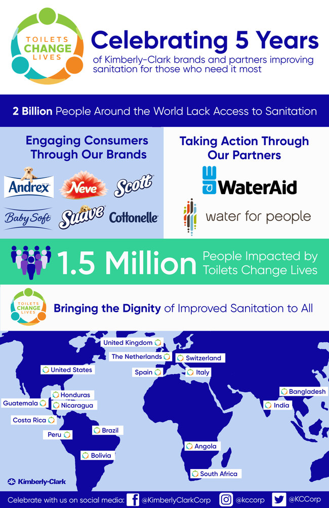 """Five years ago, Kimberly-Clark took action to improve sanitation and engage consumers in the sanitation crisis through the launch of a program named """"Toilets Change Lives,"""" which united the company's global brands through nonprofit partnerships, consumer education and on-the-ground sanitation work. Toilets Change Lives has touched 16 countries and impacted 1.5 million people in need."""
