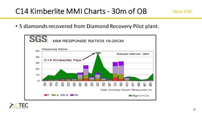 C14 Kimberlite MMI Charts - 30m of OB (CNW Group/Central Timmins Exploration Corp)