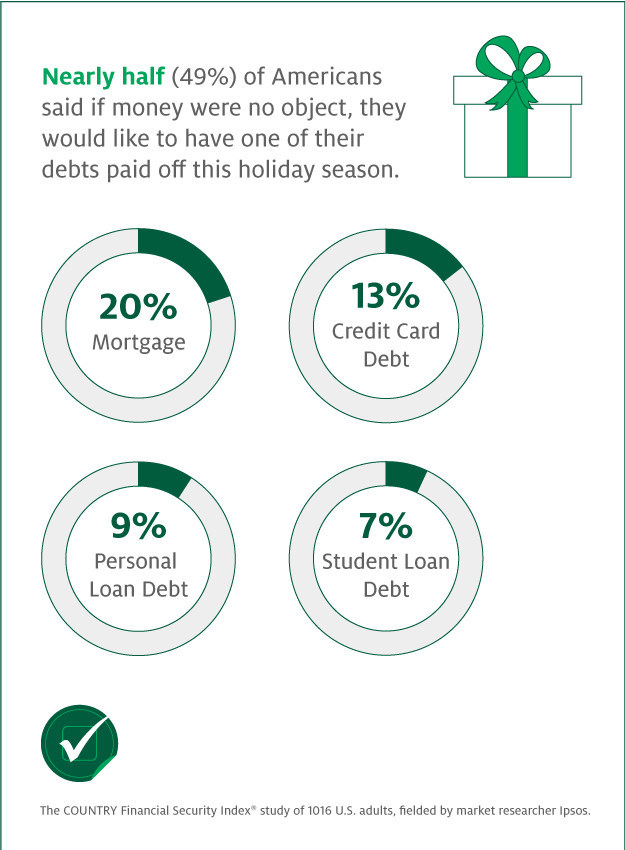 Nearly half (49%) of Americans said if money were no object, they would like to have one of their debts paid off this holiday season.