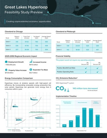 HyperloopTT Great Lakes Hyperloop Feasibility Study Preview Infographic