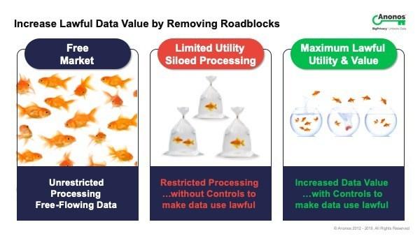 Anonos: Increase Lawful Data Value by Removing GDPR Roadblocks