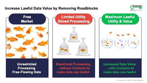 Anonos: Increase Lawful Data Value by Removing GDPR Roadblocks (PRNewsFoto/Anonos)