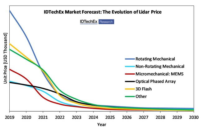 IDTechEx used a mathematical model based on primary market data to demonstrate that the price of 3D lidar will decrease rapidly during the next decade. The price forecast is segmented by beam steering technology. Source: 'Lidar 2020-2030' IDTechEx report (www.IDTechEx.com/lidar)