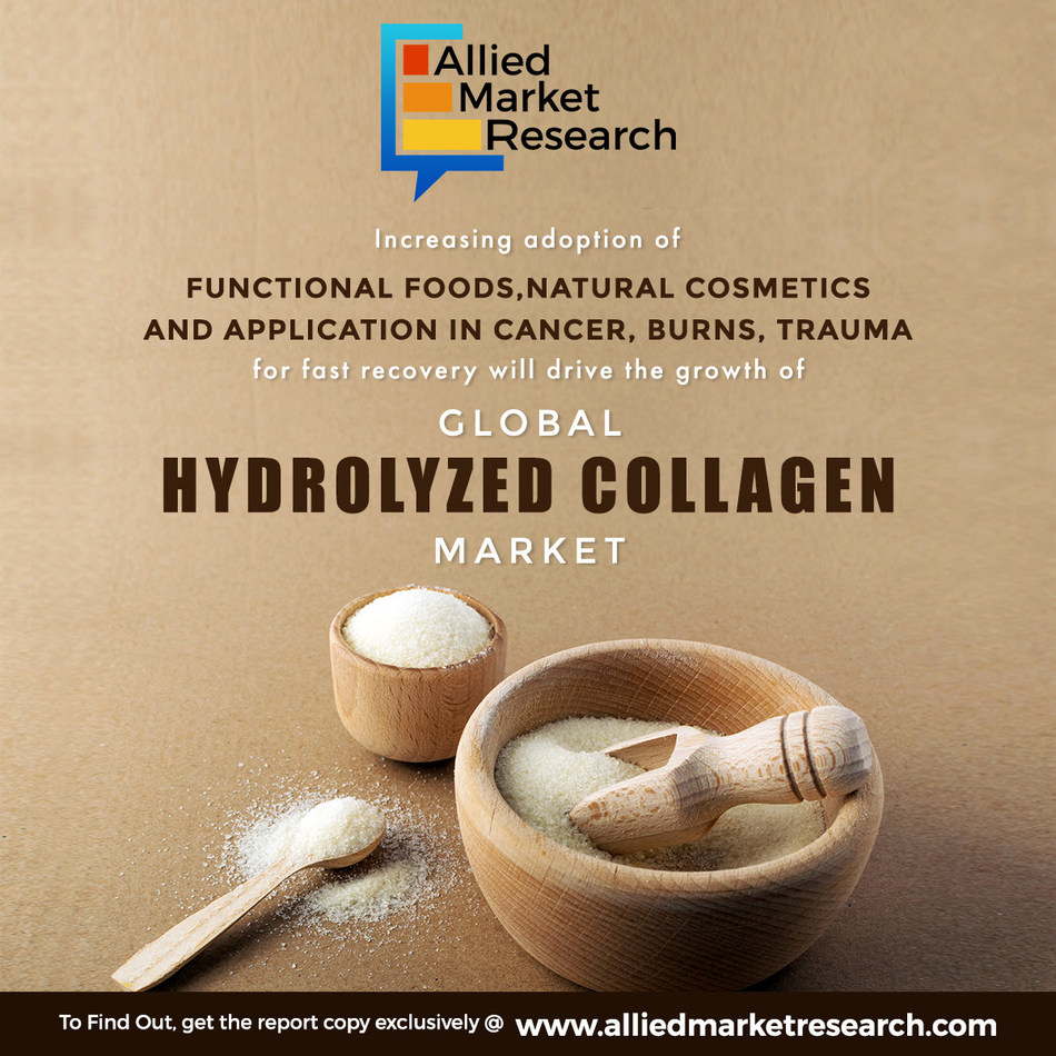 Natural ingredient demand in food & cosmetics to grow hydrolyzed collagen market