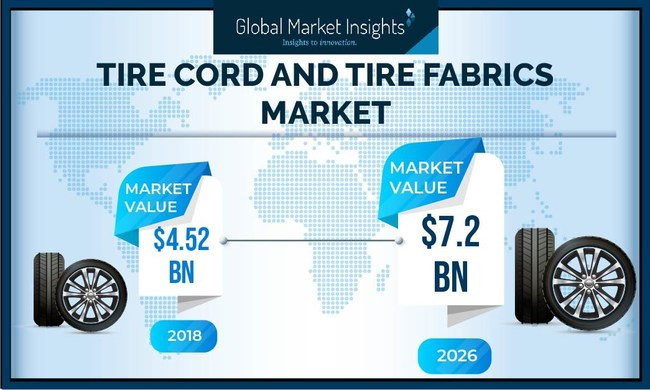 Tire Cord and Tire Fabrics Market will surpass USD $7 billion by 2026, according to a new report by Global Market Insights, Inc.