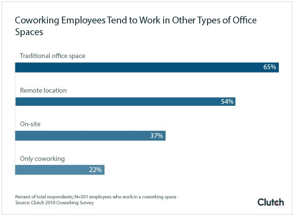 Graph - where coworking employees also work