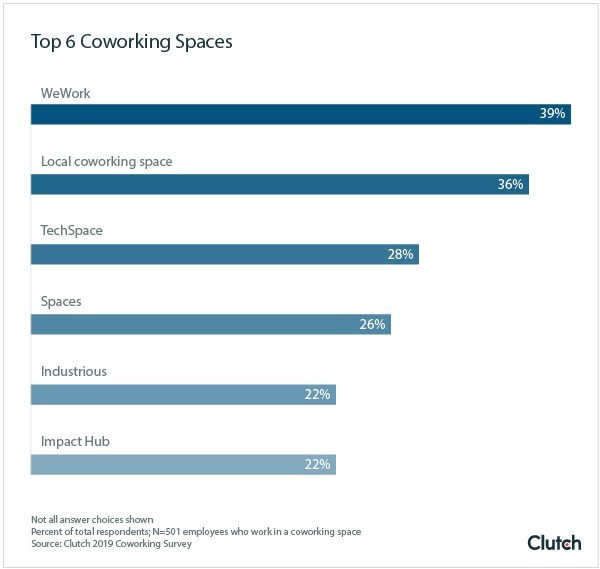 Graph - Top 6 coworking spaces
