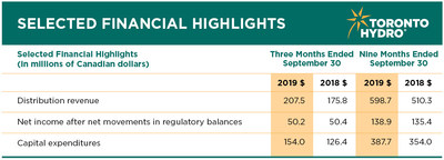 Financial highlights for the three and nine months ended September 30, 2019. (CNW Group/Toronto Hydro Corporation)