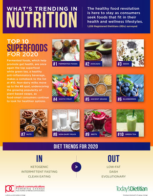 Diet Trends 2020.Nutrition Experts Forecast 2020 Will Usher In The Ultimate