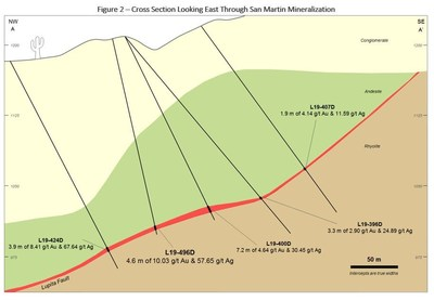 Figure 2 – Cross Section Looking East Through San Martin Mineralization (CNW Group/Premier Gold Mines Limited)