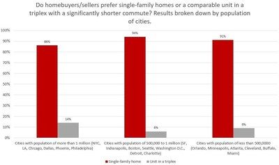 Redfin survey data on preference for single-family homes.