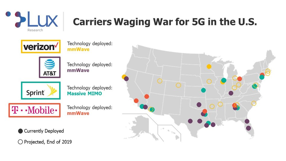"Carriers waging war fo 5G in the United States. Graphic from Lux Research's new report, ""Materials for 5G: Opportunities in mmWave Substrates."""