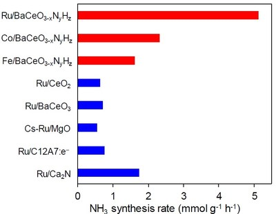Figure 2. Synthesis rates for ammonia of various catalysts: The proposed perovskite is a much better catalyst than other state-of-the-art materials, especially when combined with more common metals, such as cobalt or iron.