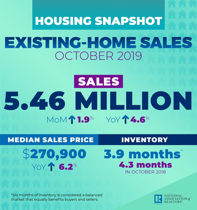 October 2019 Existing Home Sales