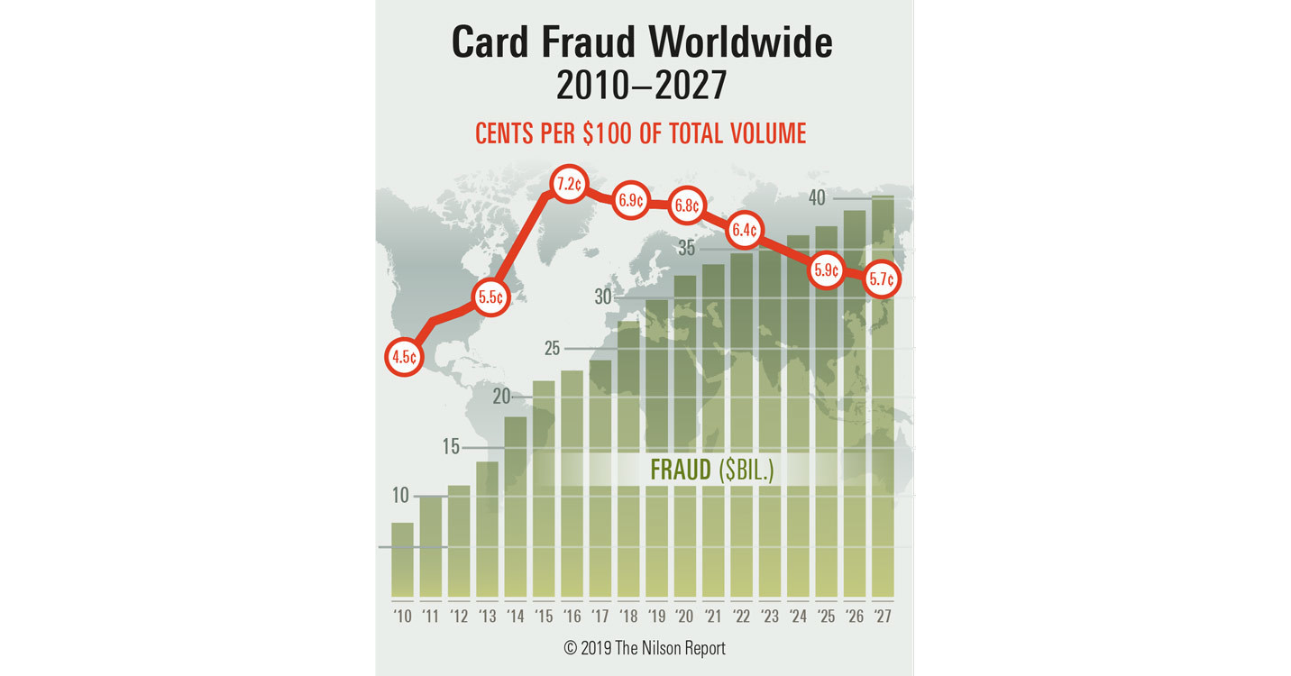 Payment Card Fraud Losses Reach 27 85 Billion