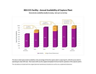 La disponibilité de la centrale de captage mentionnée ci-dessus correspond au pourcentage de temps pendant lequel la centrale de captage capte le CO2, lorsque la centrale fonctionne à une charge minimale de 50 %. La charge de la centrale à 50 % était la charge minimale prévue à l'origine pour le fonctionnement du système de captage. Les calculs incluent à la fois les durées planifiées de maintenance et les prolongations non planifiées. (CNW Group/International CCS Knowledge Centre)