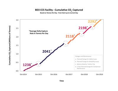 La figure ci-dessus illustre les cumuls de CO2 captés entre octobre 2014 et octobre 2019, en particulier le taux moyen de captage quotidien, en tonnes par jour, pour chaque période. Les améliorations continues se sont traduites par une plus grande fiabilité de la centrale, ce qui lui a permis d'atteindre un taux de capacité de captage moyen plus élevé depuis son ouverture en 2014. (CNW Group/International CCS Knowledge Centre)