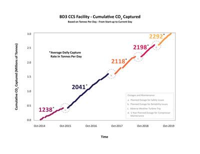 La imagen anterior muestra el CO2 acumulado capturado entre octubre de 2014 y octubre de 2019; más concretamente, la tasa de captura diaria promedio correspondiente a cada período, indicada en toneladas por día. Las continuas mejoras han dado como resultado una mayor fiabilidad de la planta, lo que ha permitido alcanzar una tasa de capacidad de captura promedio más alta desde la apertura de la planta en 2014. (CNW Group/International CCS Knowledge Centre)