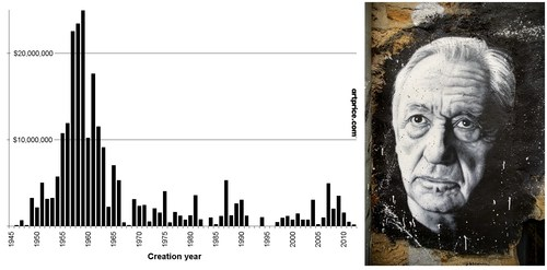 Auction turnover (2000- Nov. 2019) by creation year - left - Pierre Soulages ©thierry Ehrmann - Courtesy of Organ Museum / Abode of Chaos - right