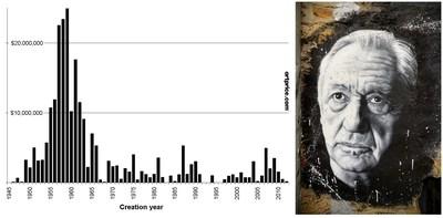 ArtMarket旗下子公司Artprice挑选了五位99岁以上的重要画家