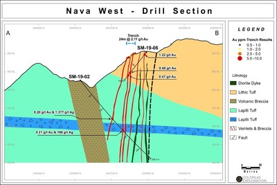 Figure 3: Drill Section SM 19-02 and SM-19-06 at Nava (CNW Group/Goldplay Exploration Ltd)