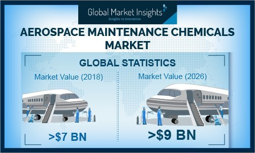 The growing complication of engines, airframes, and systems, coupled with stringent fuel-efficiency targets set by the aviation industry are driving the aerospace maintenance chemicals market.