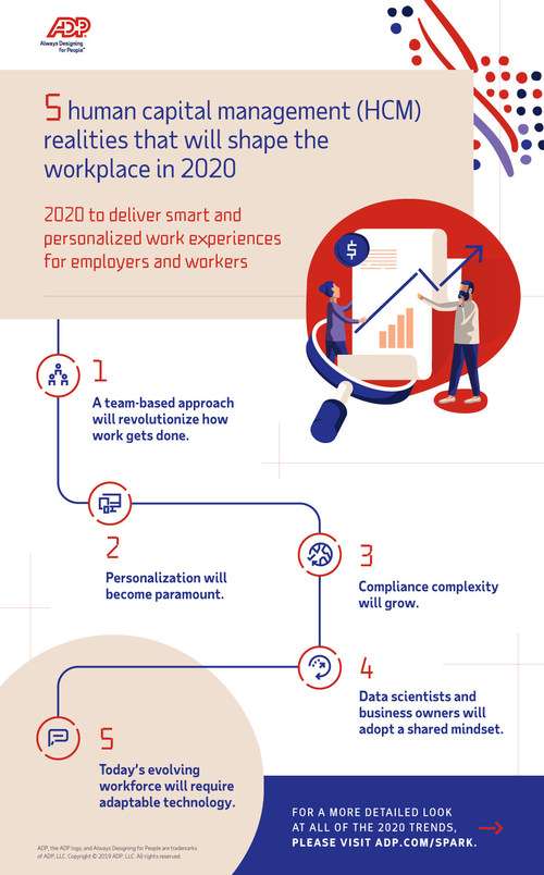 ADP Anticipates 2020 to Deliver Smart and Personalized Work Experiences for Workers and Employers