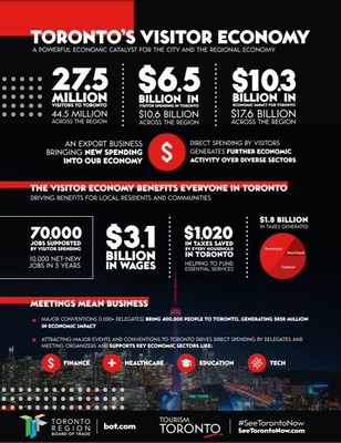 Toronto's visitor economy - a powerful economic engine for the city and the region. (CNW Group/Tourism Toronto)