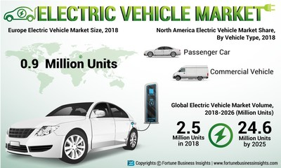 Electric Vehicle Market Analysis (US$ Mn), Insights and Forecast, 2015-2025