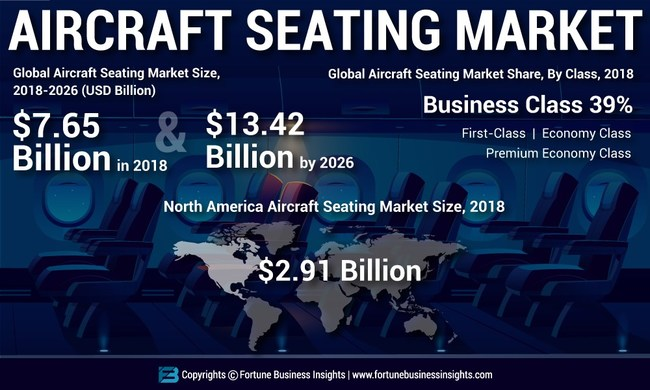 Aircraft Seating Market Analysis, Insights and Forecast, 2015-2026