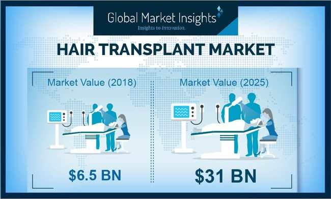 Hair Transplant Market revenue is set to achieve over 25% CAGR up to 2025, propelled by increasing number of people suffering from hair loss problem across the world.