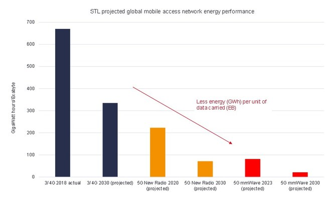 STL projected global mobile access network energy performance