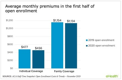 Average monthly premiums for individuals and families