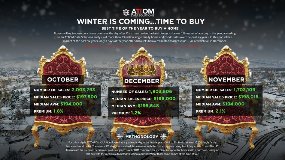 ATTOM Data Solutions' annual best day to buy a home analysis reveals winter reigns as the best time to buy, offering the biggest discounts.