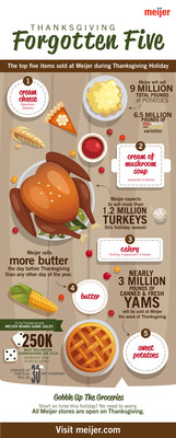 With Thanksgiving days away, Meijer is reminding customers to keep a couple key items in mind as they do their final shopping for their holiday dinners. According to historical data by the Midwest retailer, the top five forgotten grocery items purchased on Thanksgiving Day include sweet potatoes, cream of mushroom soup, celery, cream cheese and butter. In fact, Meijer sells more butter the day before Thanksgiving than any other day of the year.