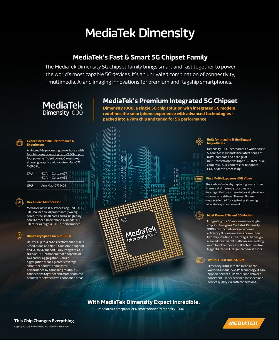 The MediaTek Dimensity 1000 5G chipset brings smart and fast together to power the world's most capable 5G devices. It's an unrivaled combination of connectivity, multimedia, AI and imaging innovations for premium and flagship smartphones. (PRNewsfoto/MediaTek Inc.)