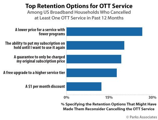 Parks Associates: Top Retention Options for OTT Service