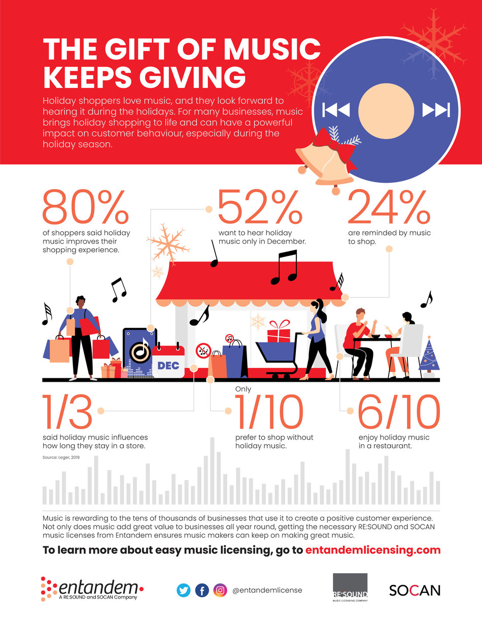 Research finds Canadians love music and they look forward to hearing it during the holidays. (CNW Group/Entandem)