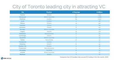 Top 10 cities in attracting VC: Toronto, Vancouver, Montreal, Laval, Ottawa, Hamilton, Kitchener, Burnaby, Calgary, Saskatoon (CNW Group/CPE Media Inc.)