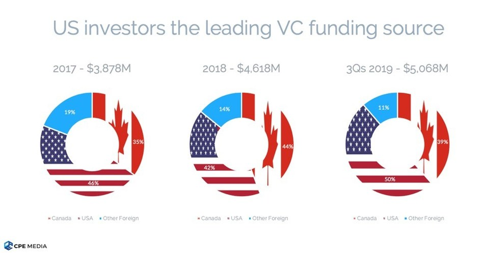 US investors' share of total VC disbursements reached 50% for the first time (CNW Group/CPE Media Inc.)