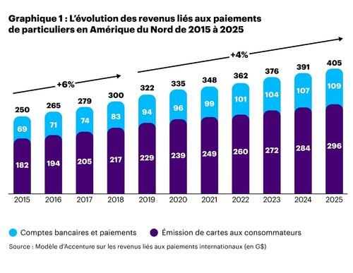 Graphique 1 : L'evolution des revenus liés aux paiements de particuliers en Amérique du Nord de 2015 à 2025 (Groupe CNW/Accenture)