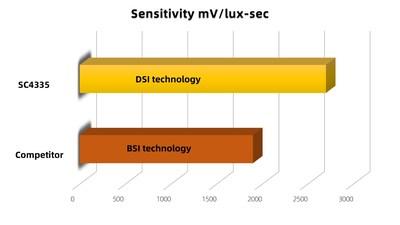Sensitivity mV/lux-sec