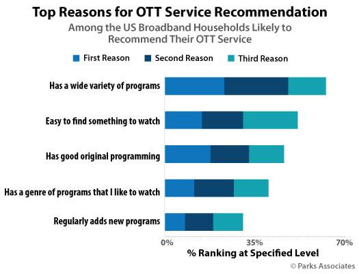 Parks Associates: Top Reasons for OTT Service Recommendation