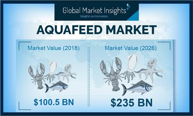 Aquafeed Market revenue is projected to achieve around a 12% CAGR up to 2026, driven by growing awareness towards the potential benefits of seafood-enriched diets.